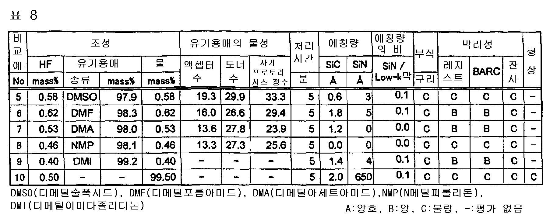 Figure 112005009336572-pct00008