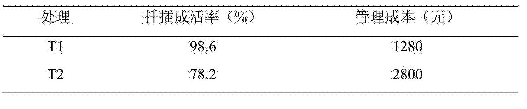 Figure CN108739322AD00051
