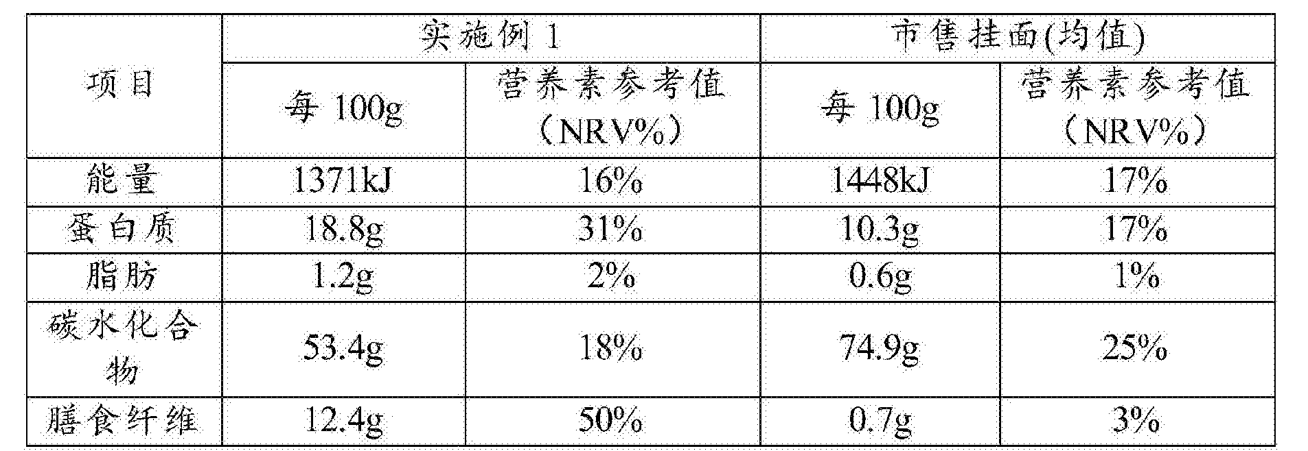 Figure CN106858317AD00071