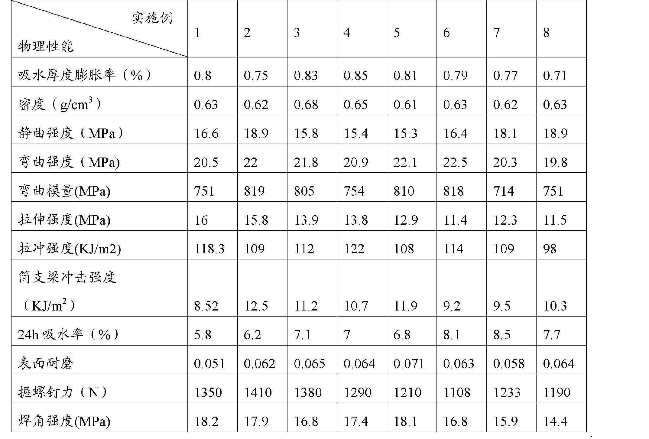 Figure CN101864130BD00081