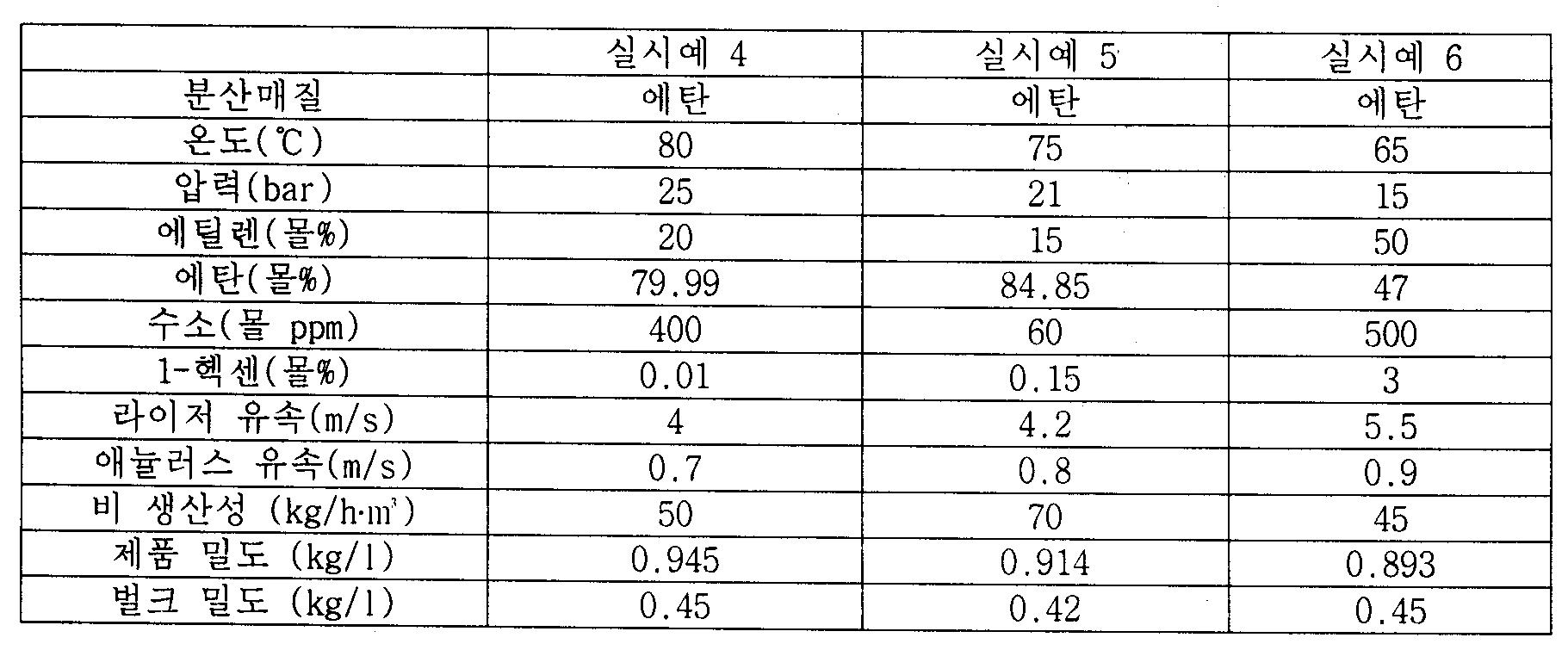 Figure PCTKR2011002765-appb-T000002