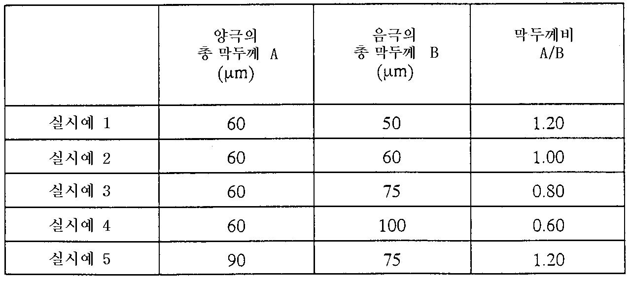 Figure 112004042823232-pat00020