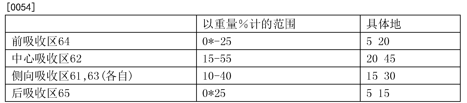 Figure CN108966643AD00111