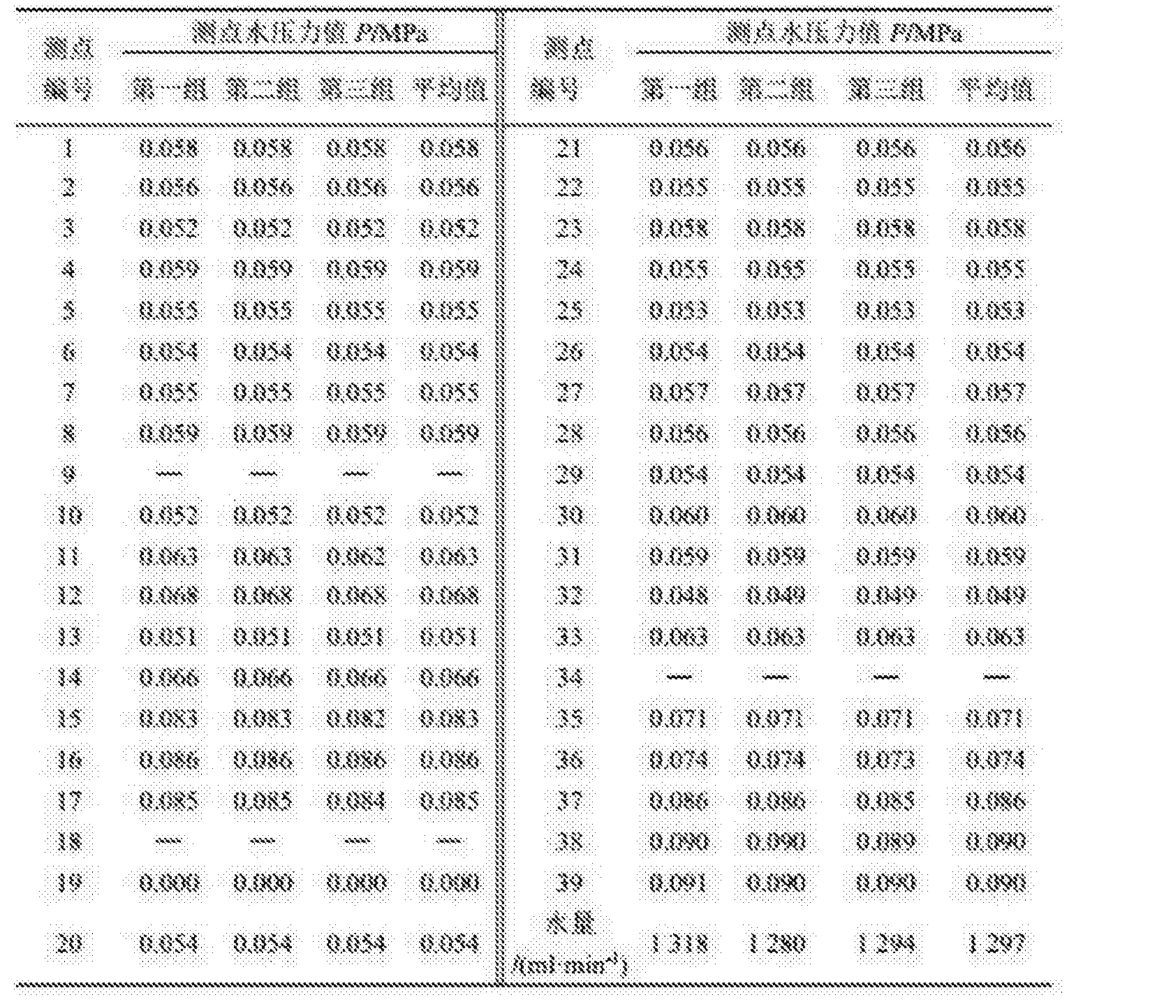 Figure CN107941671AD00122