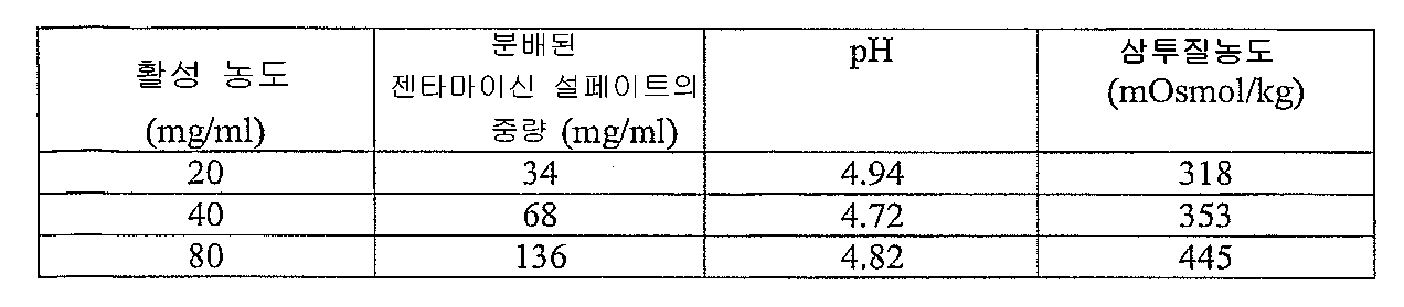 Figure 112008023610307-pct00002