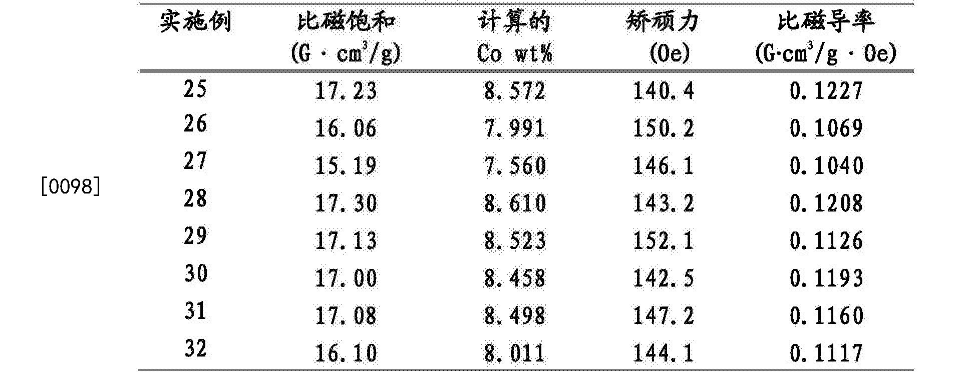 Figure CN105063449BD00171