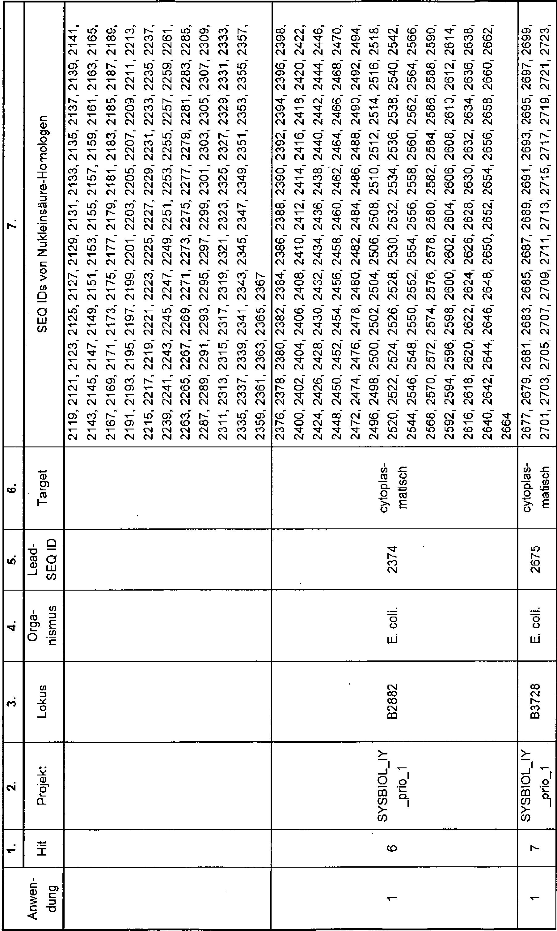 DE112010003032T5 - Pflanzen mit erhöhtem Ertrag - Google Patents