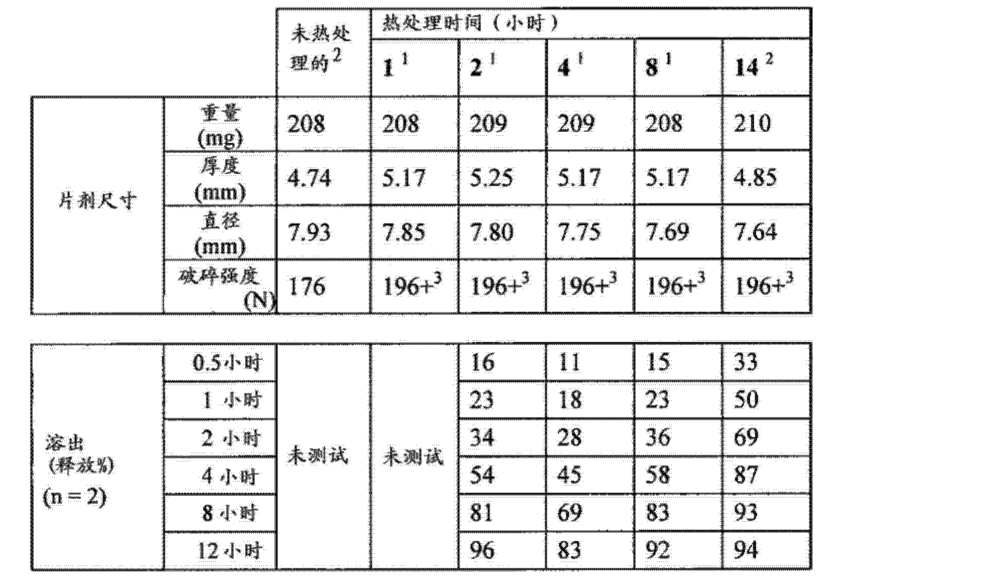 Figure CN102688241AD00521