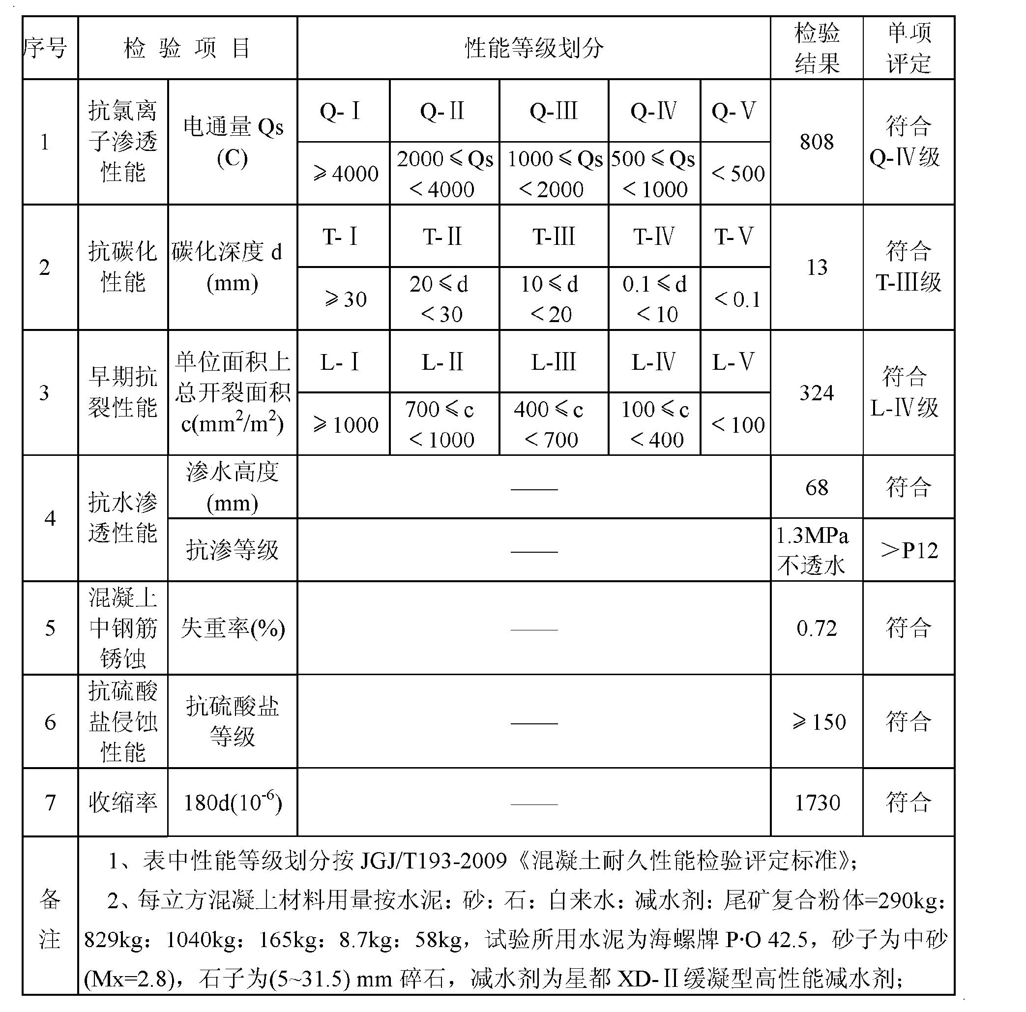 Figure CN102617060AD00071