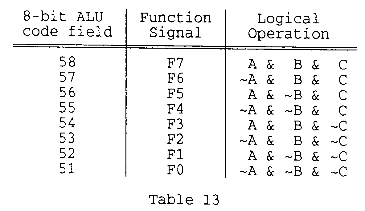 Ep0657803a2 Three Input Arithmetic Logic Unit Forming The Sum Of A 1 Bit Alu Diagram These Functions Can Be Confirmed By Inspecting Figures 11 And 12 For Example F7 F6 F0 All Equal To 0 Invertors 441 442 443 444 446