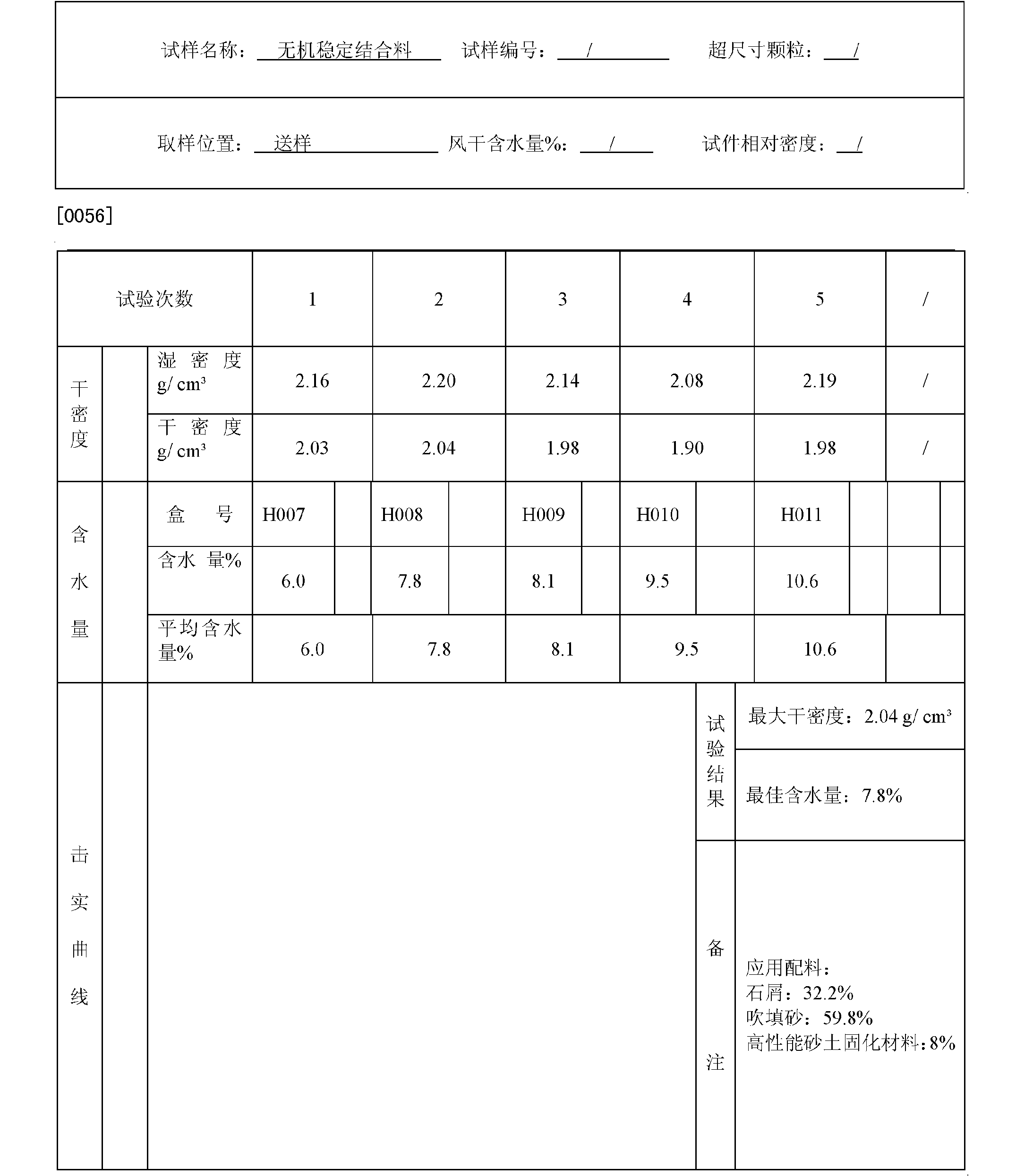 Figure CN102557561AD00091