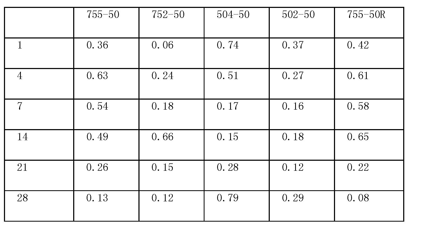 Figure CN1972678BD00403