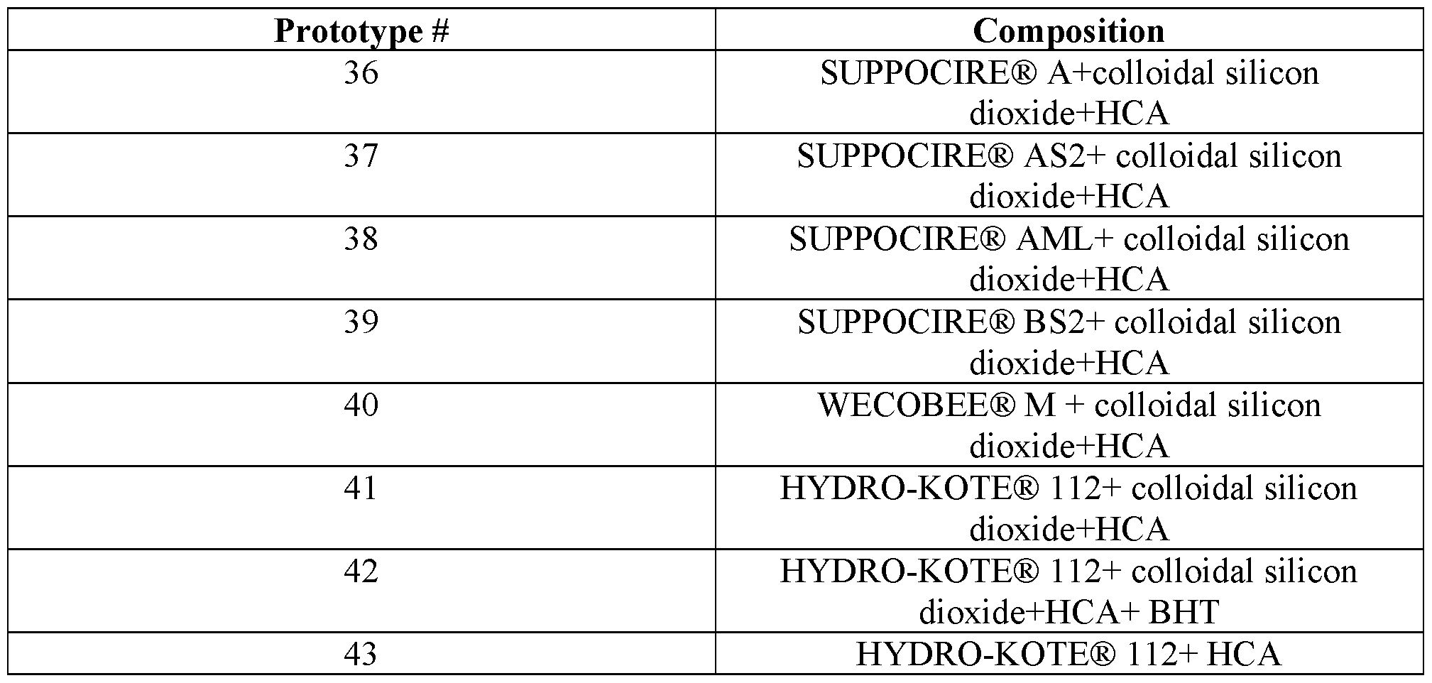 WO2016145233A1 - Hydrocortisone acetate suppository formulation for