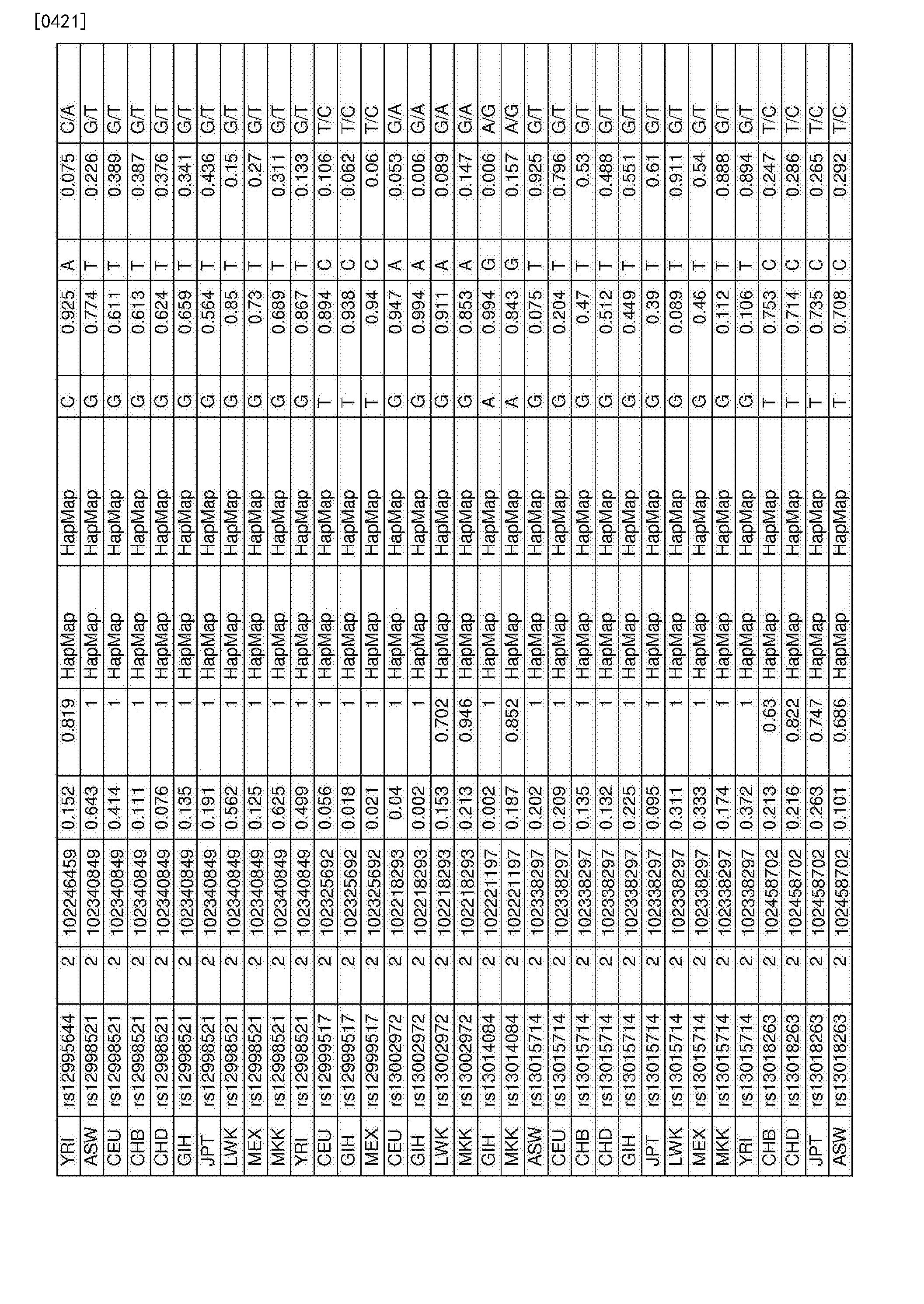 Figure CN107109494AD00921