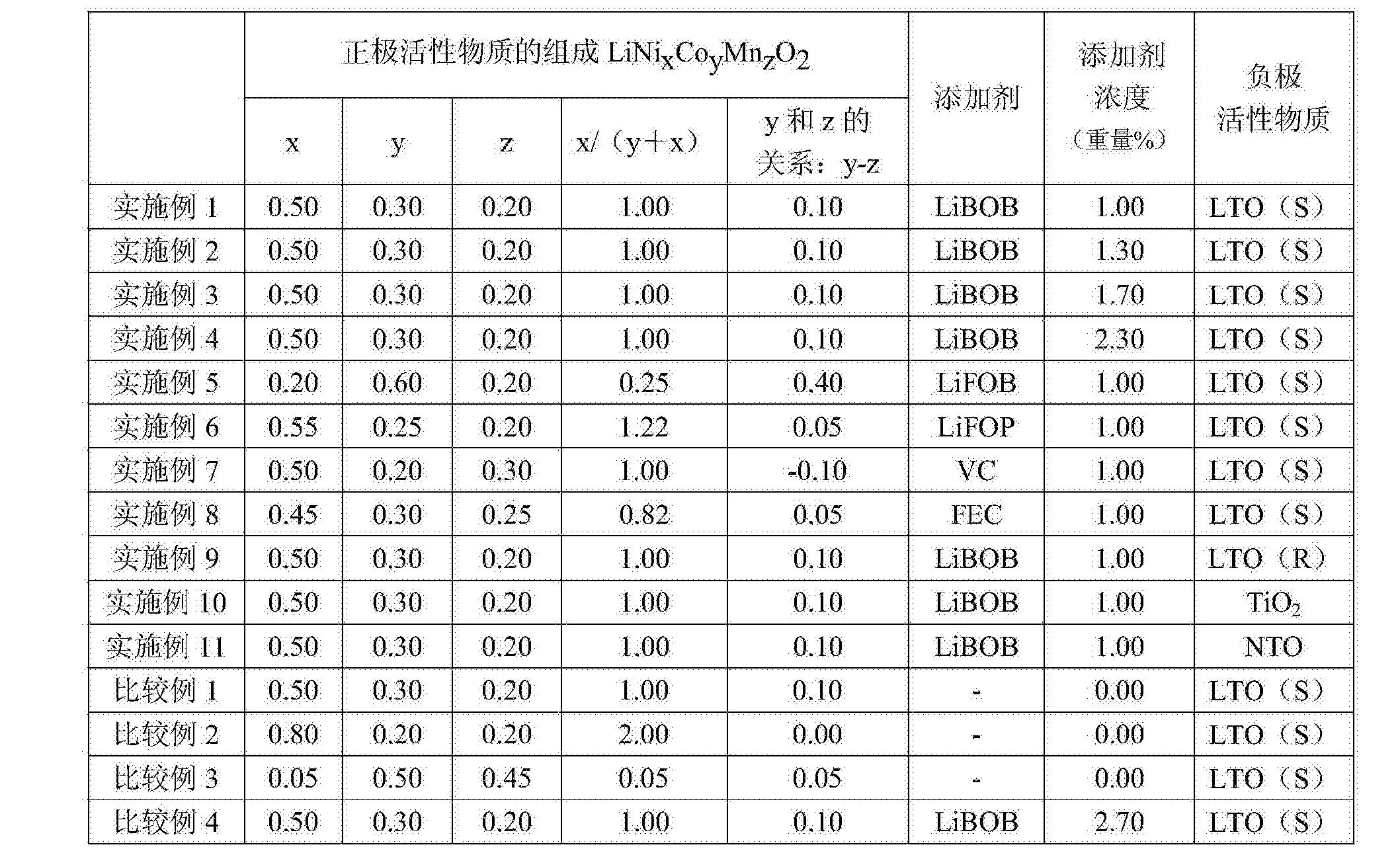 Figure CN105322135BD00161