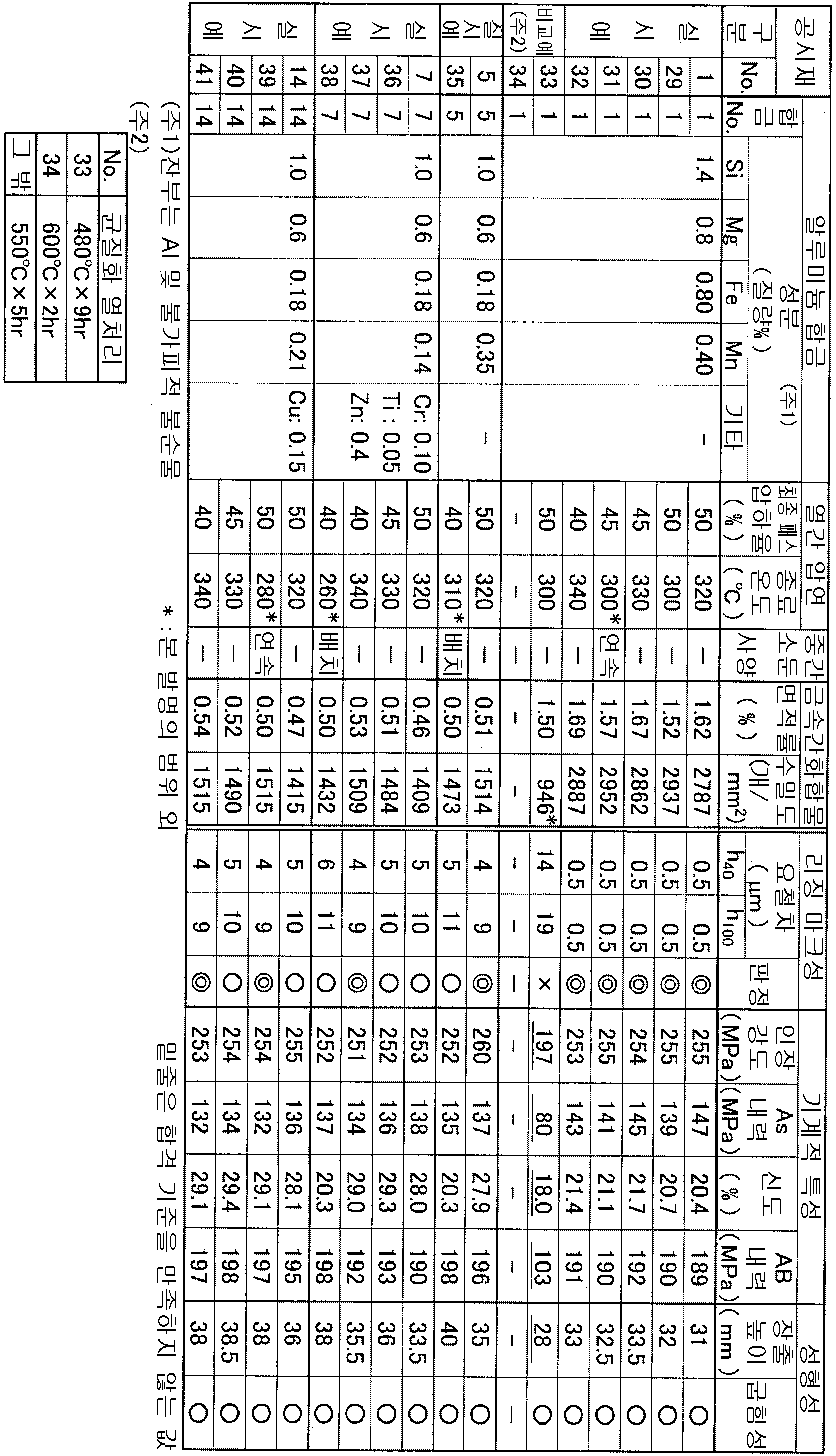 Figure 112015002411132-pat00002