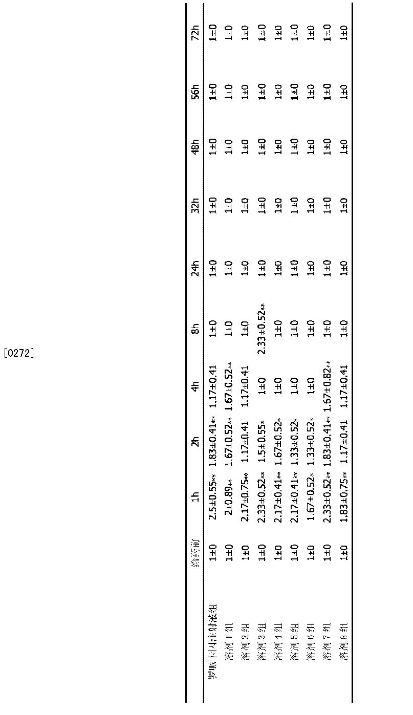 Figure CN103142458BD00241