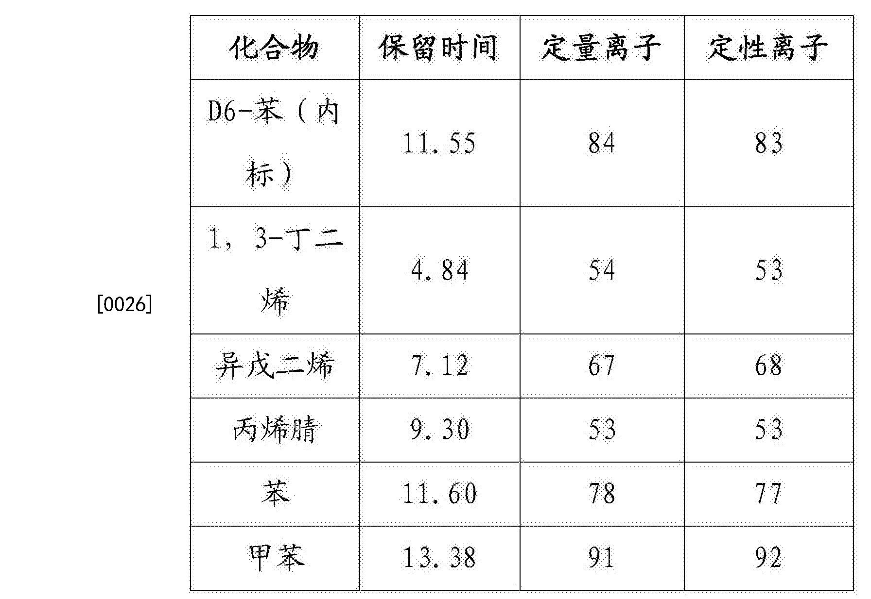 Figure CN104266871BD00051