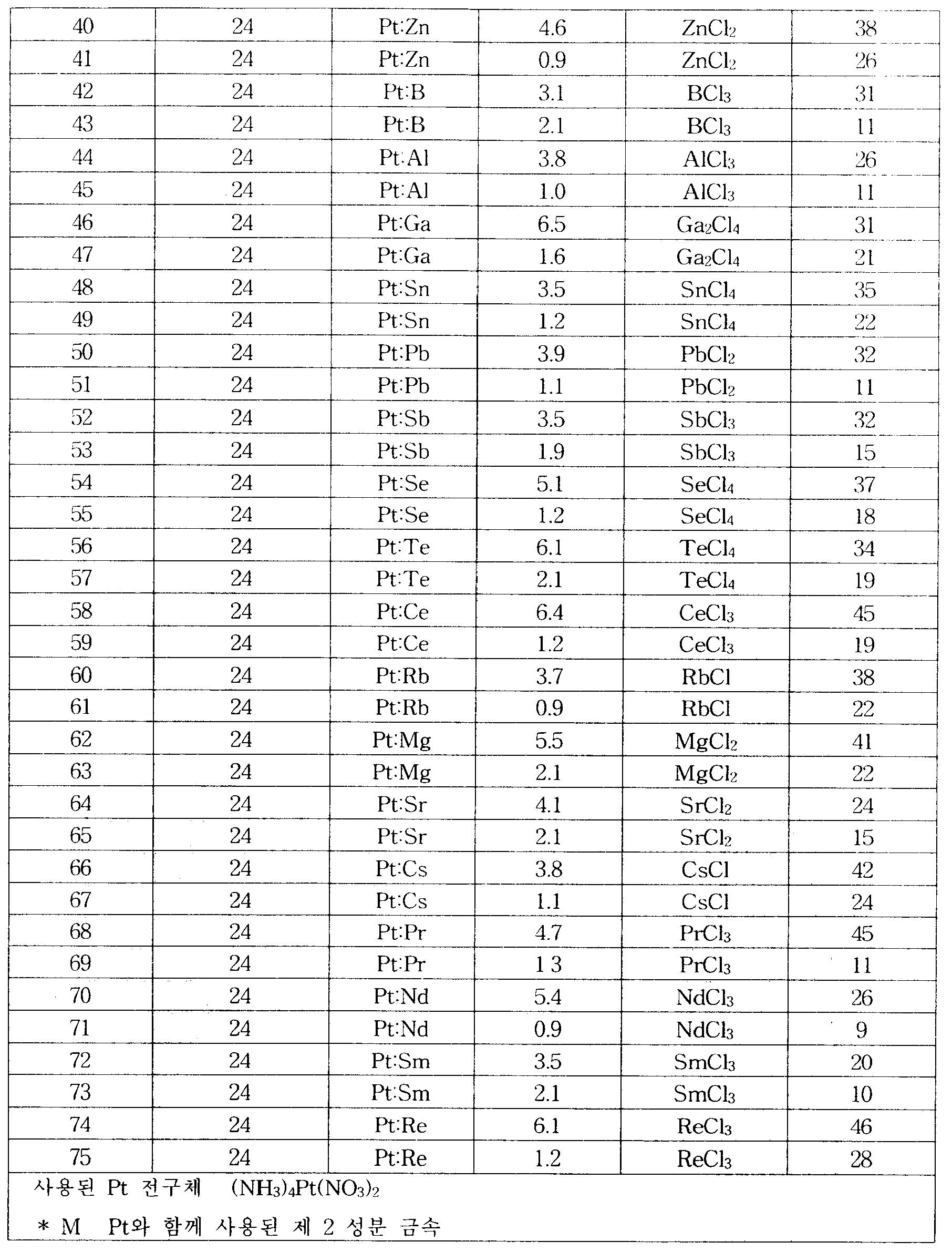 Figure 112005076745020-pct00002