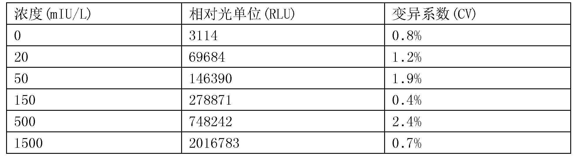 Figure CN107655879BD00202