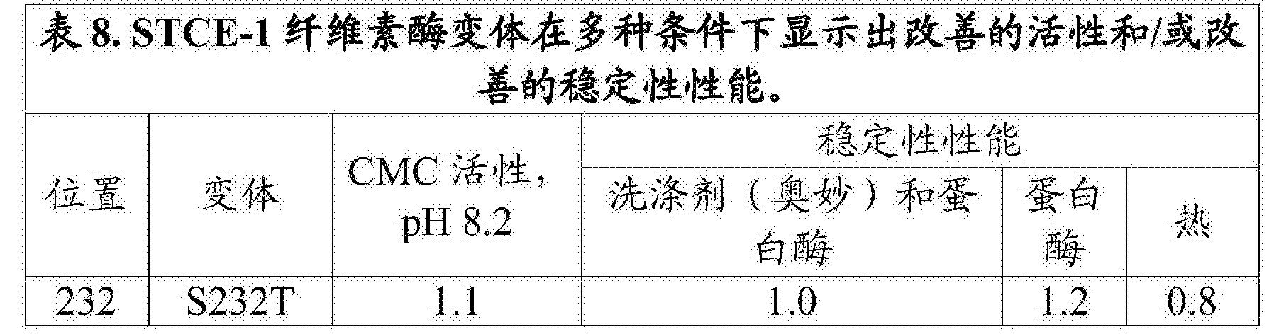 Figure CN108699543AD00471