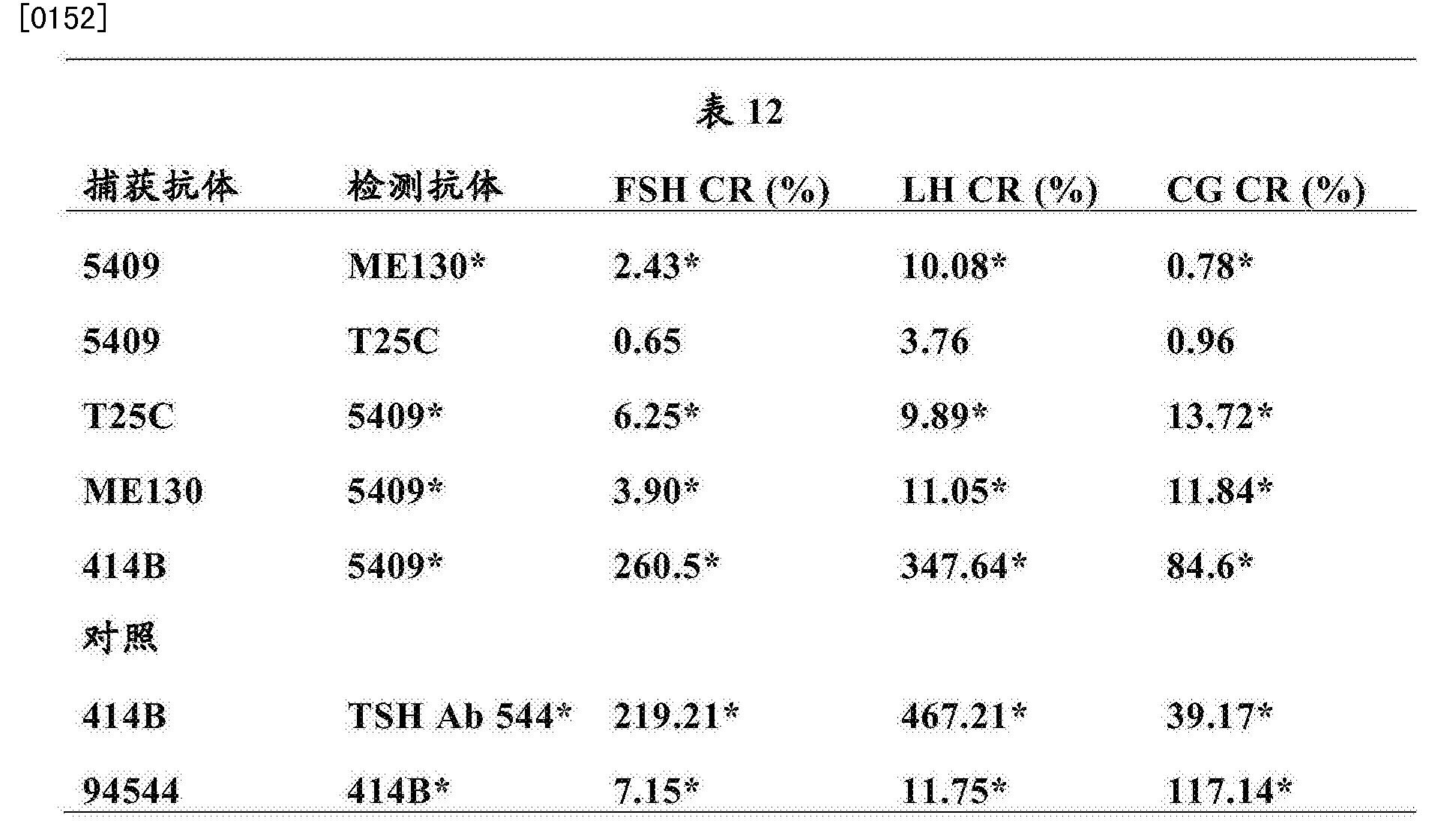 Figure CN103649752BD00291