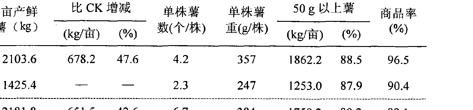 Figure CN102150526BD00101