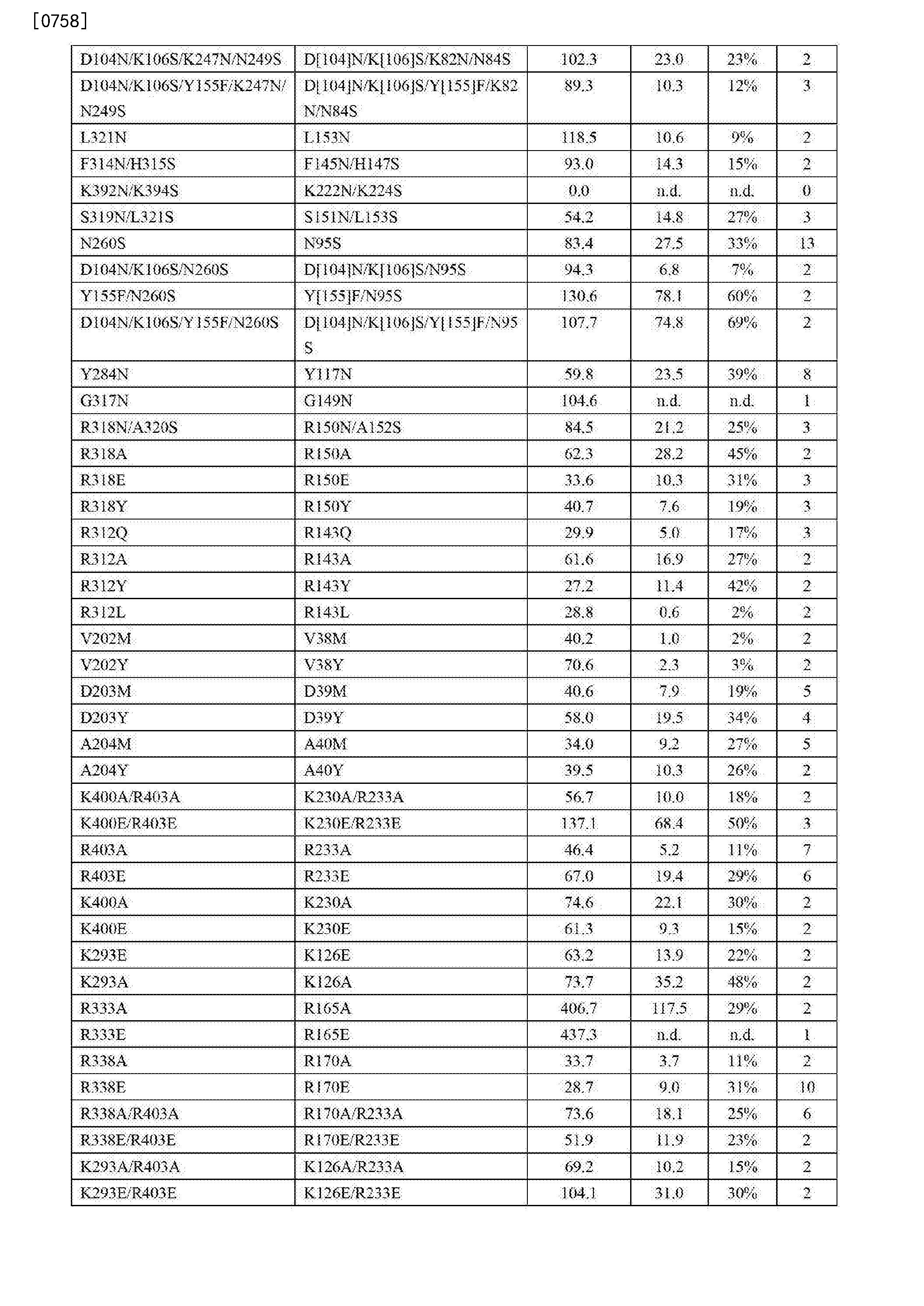 eb6b453a0760c1 CN103282491B - Ix modified Factor polypeptide and uses thereof - Google  Patents