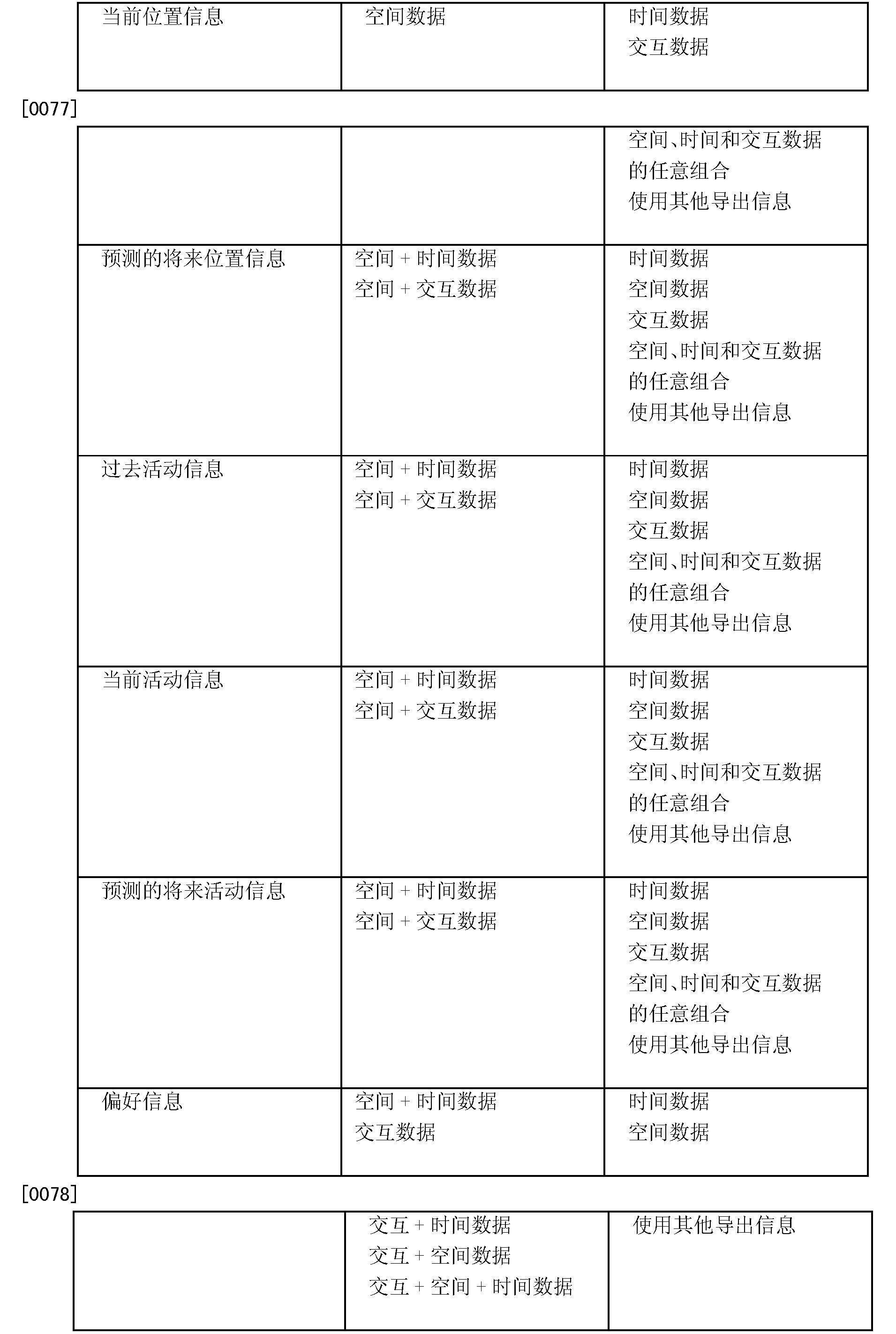 Figure CN101542941BD00161