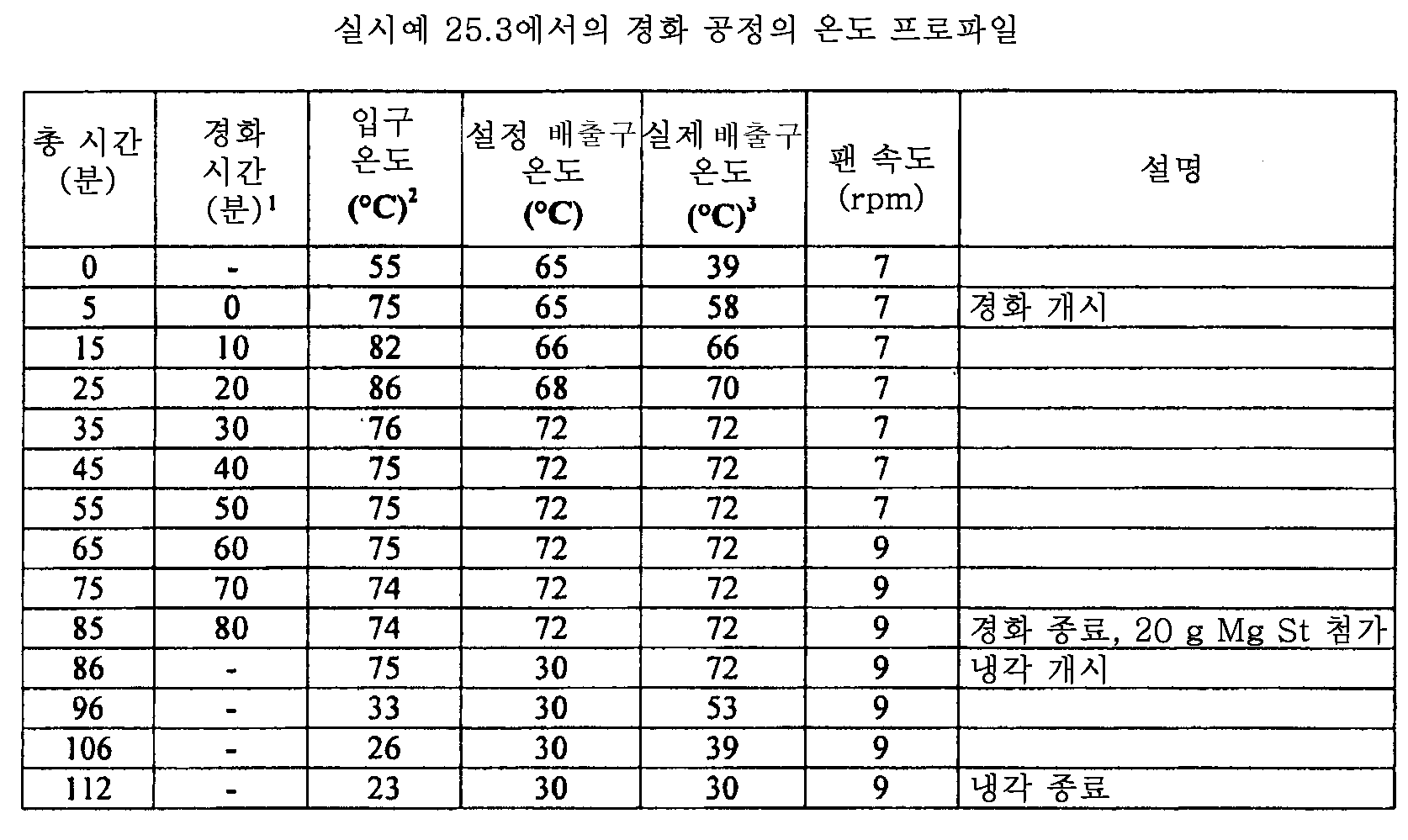 Figure 112011082183604-pat00122