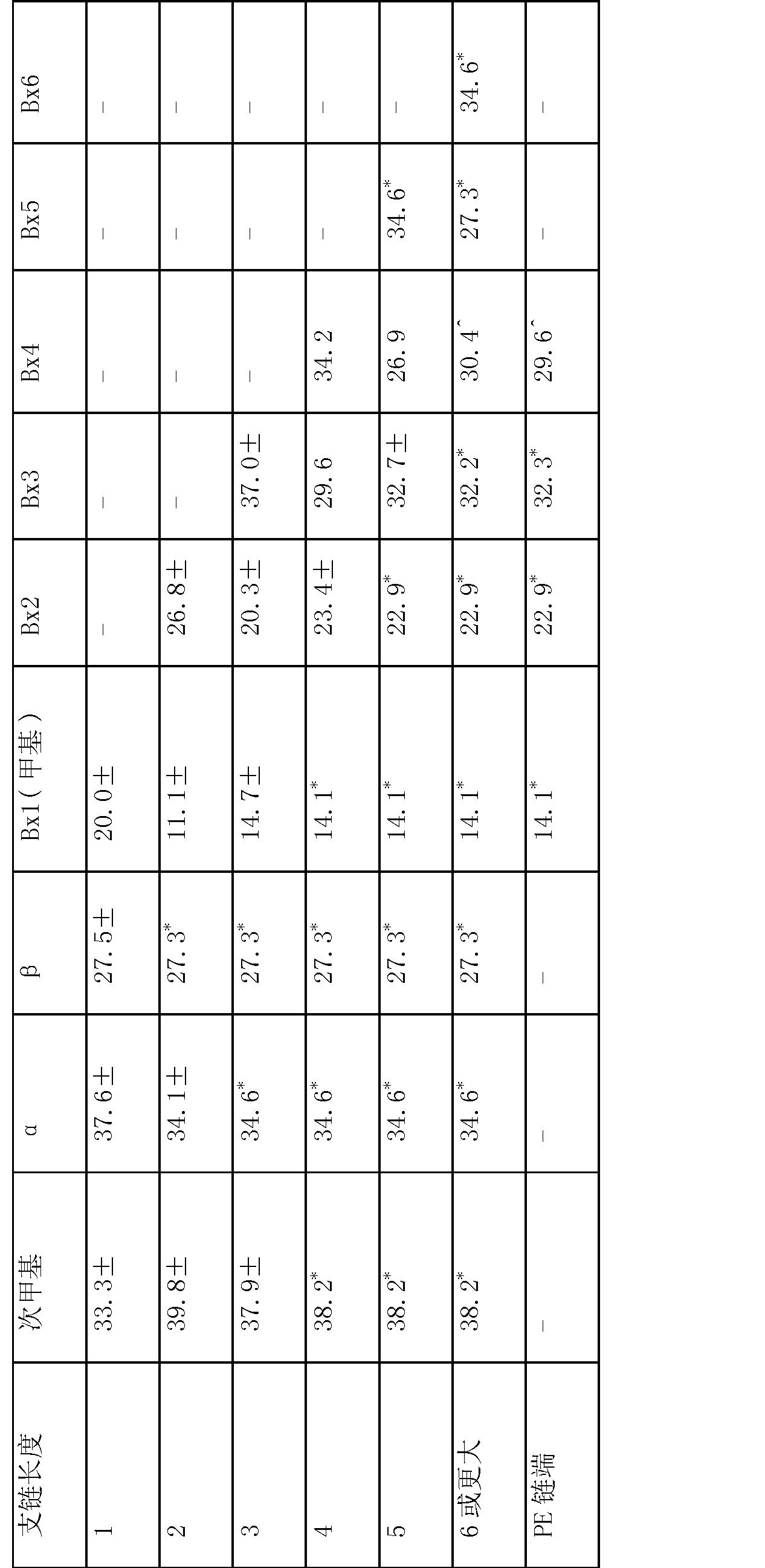 Figure CN102695735BD00241