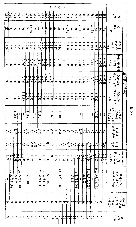 Figure 112007066578092-pct00029