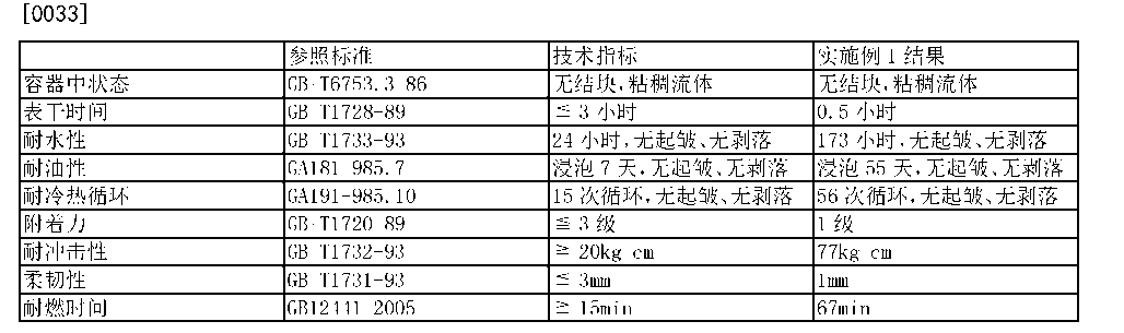 Figure CN103788781BD00051