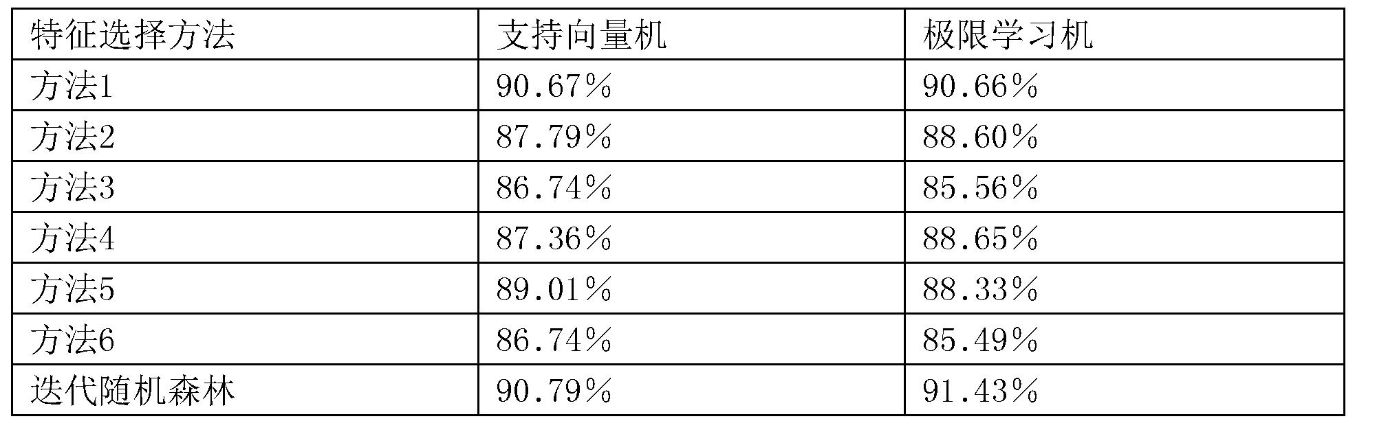 Figure CN107016233AD00101