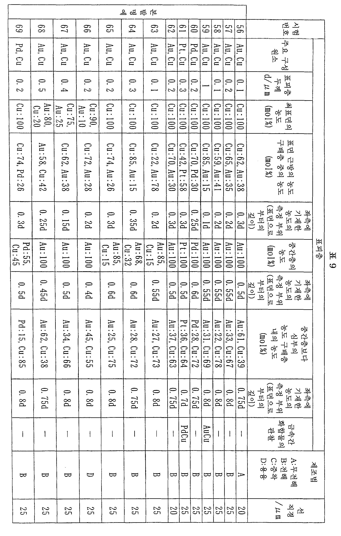 Figure 112007056594314-pct00009