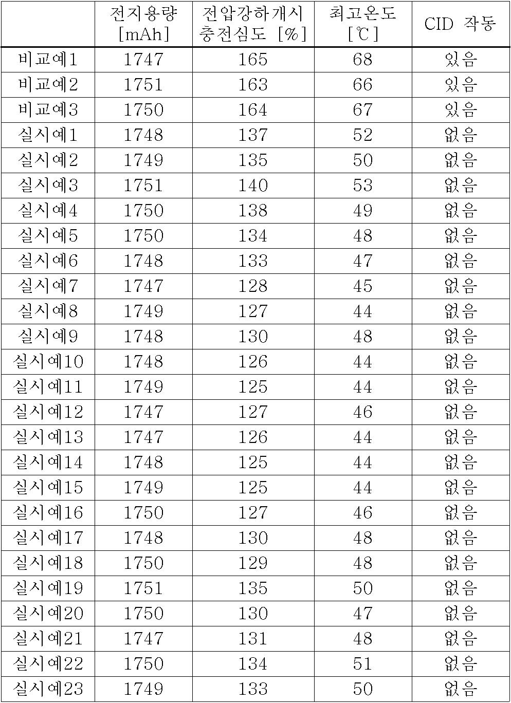 Figure 112006015176707-pct00001