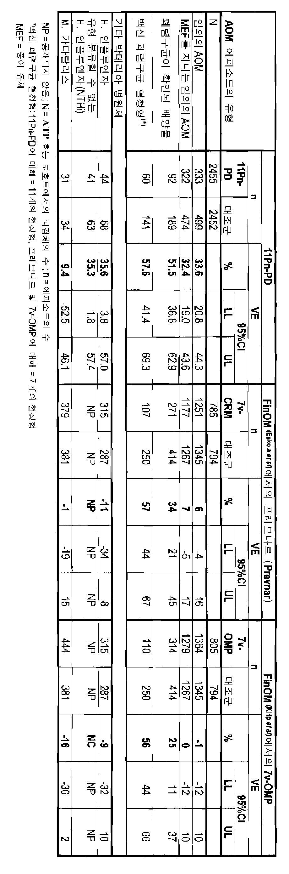 Figure 112010005357443-pct00004
