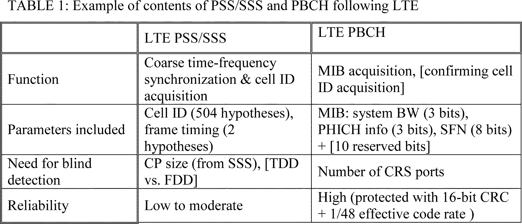 Faaqidaad : Pss and sss synchronization in lte