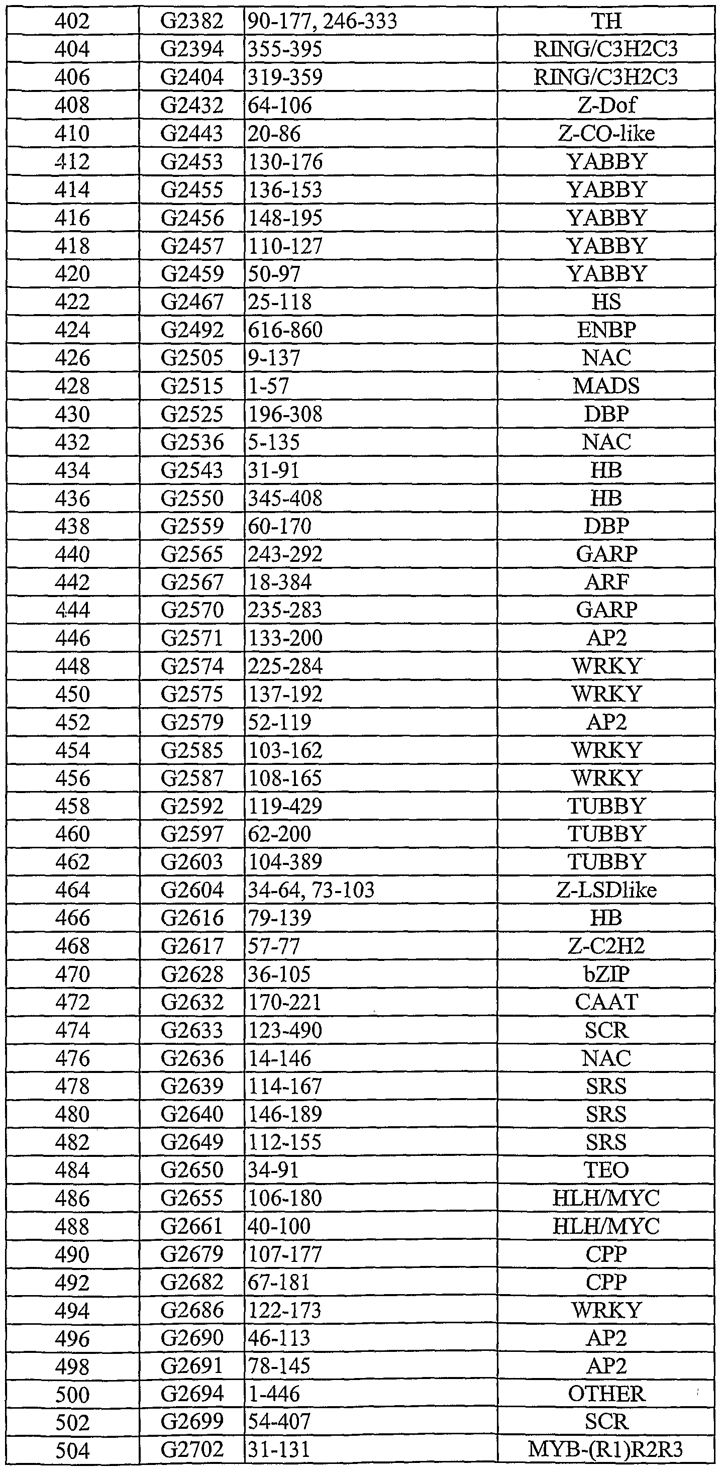 wo2004031349a2 polynucleotides and polypeptides in plants google