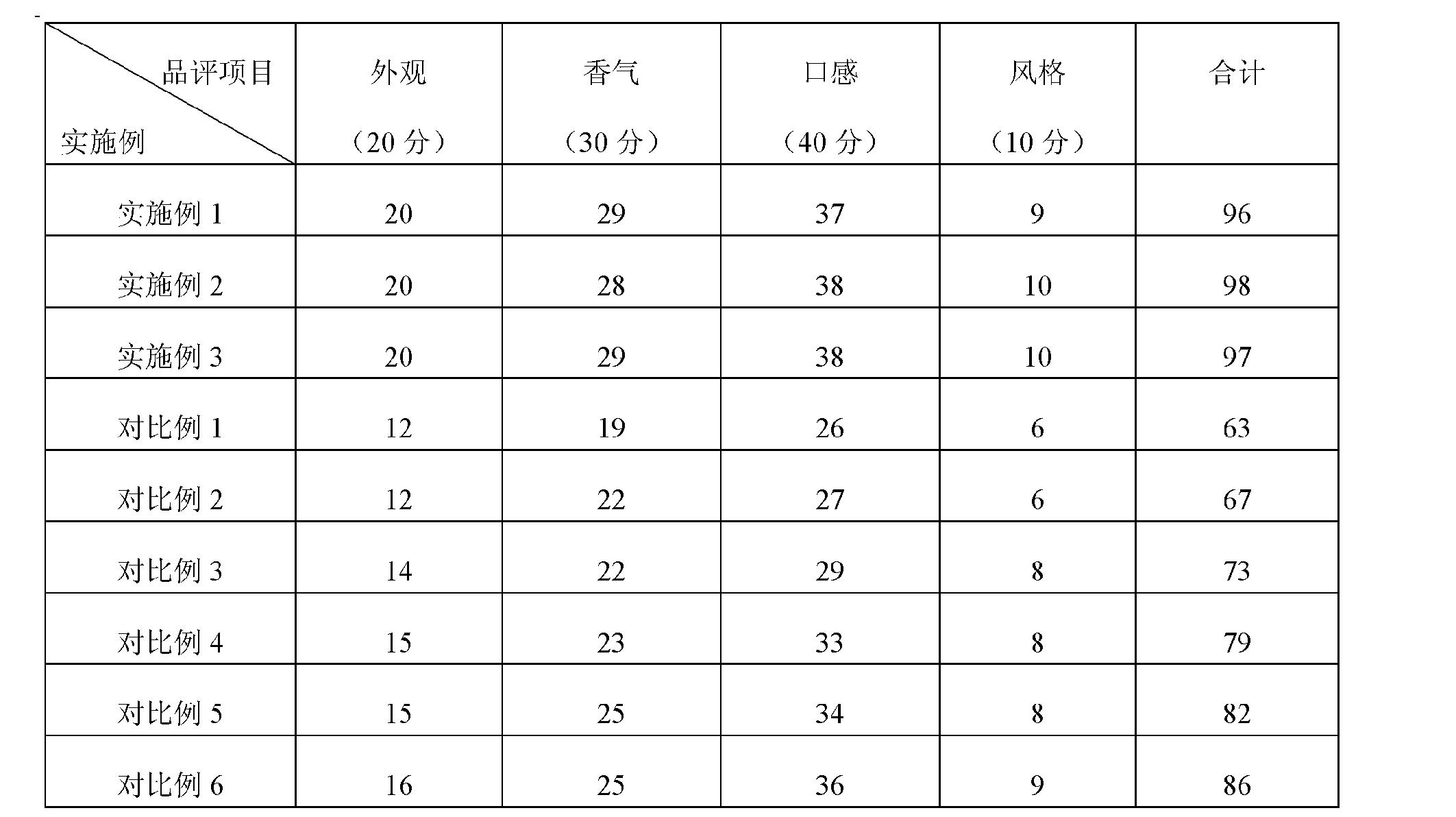 Figure CN103045424BD00131