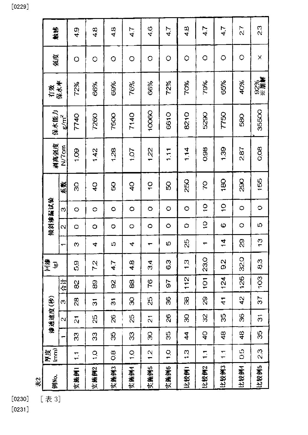 Figure CN102695489BD00241