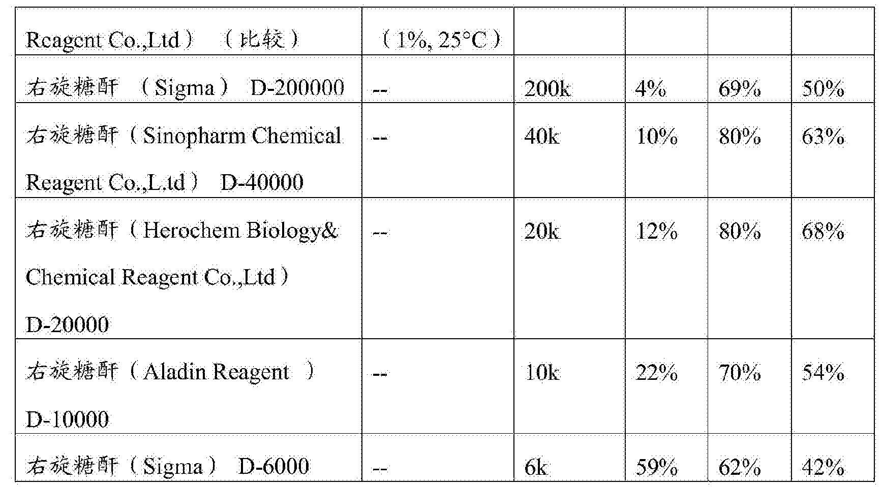 Figure CN103781460BD00271