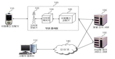 KR101710200B1 - Automatic Attendance System Using Face