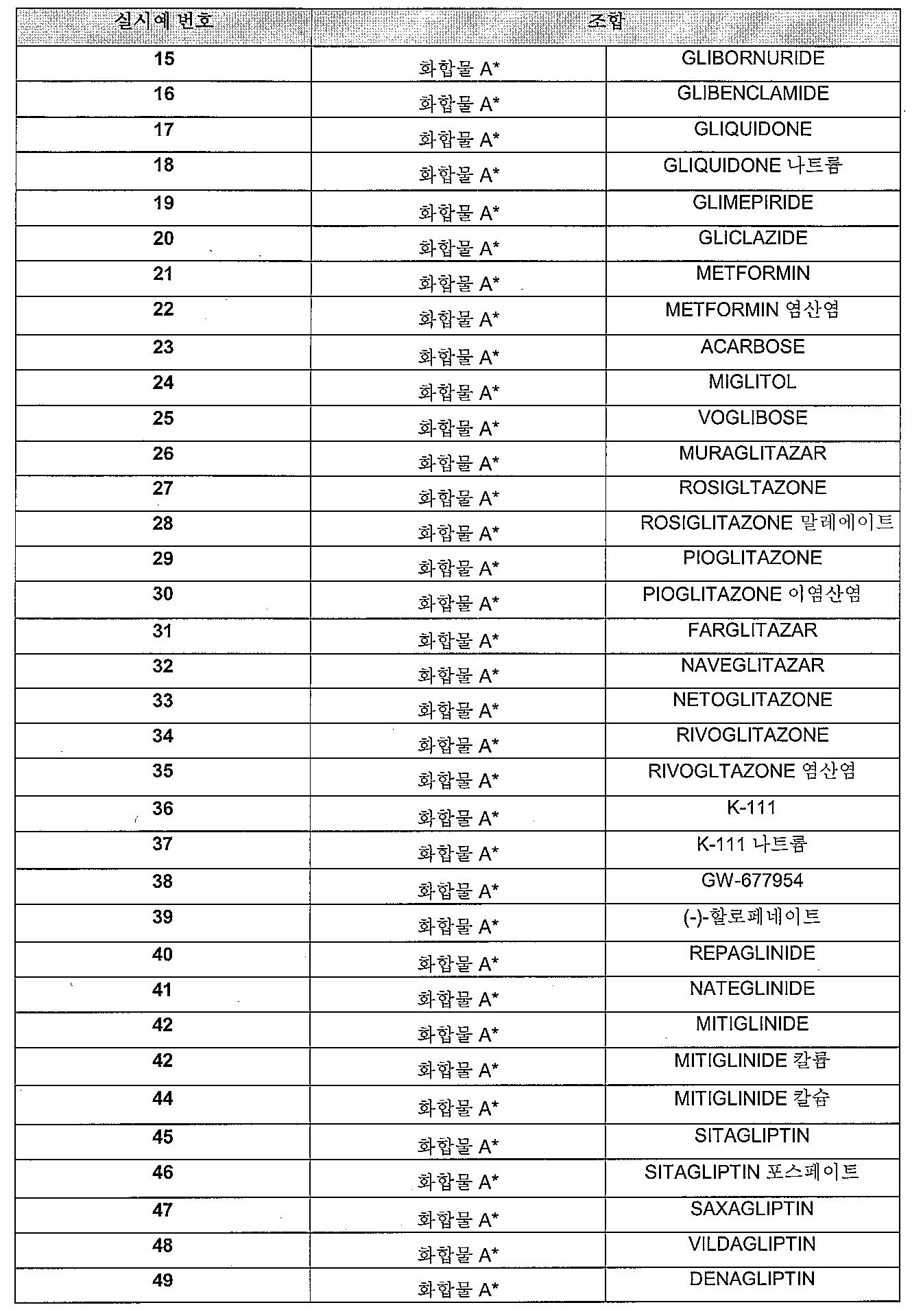 Figure 112009018277637-PCT00015