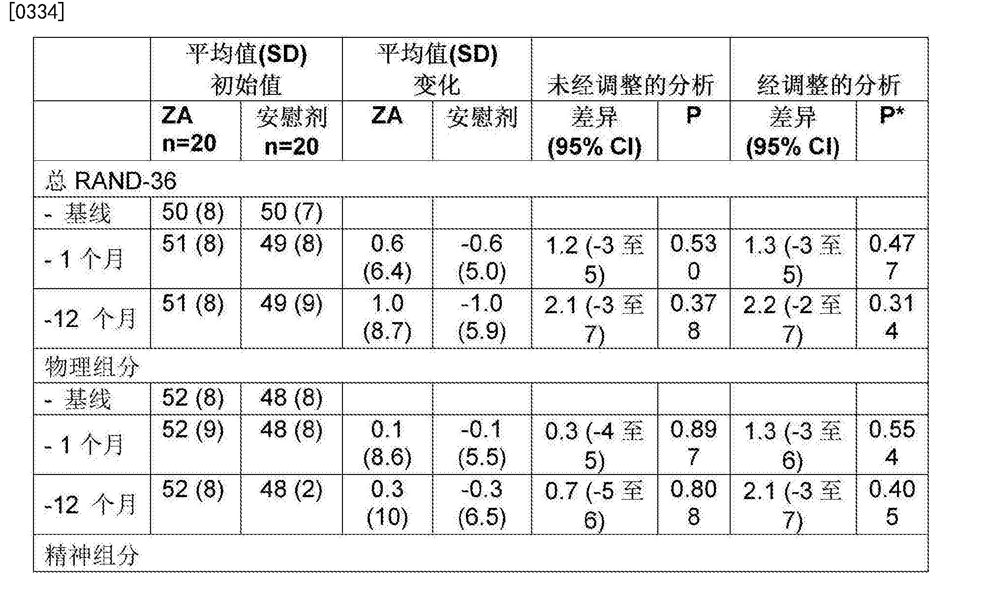 Figure CN106456610AD00502