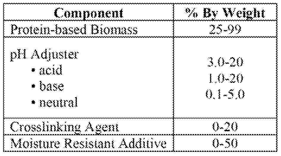 WO A1 Bio based aqueous binder for fiberglass insulation
