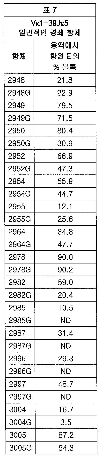 Figure 112012065857154-pct00012