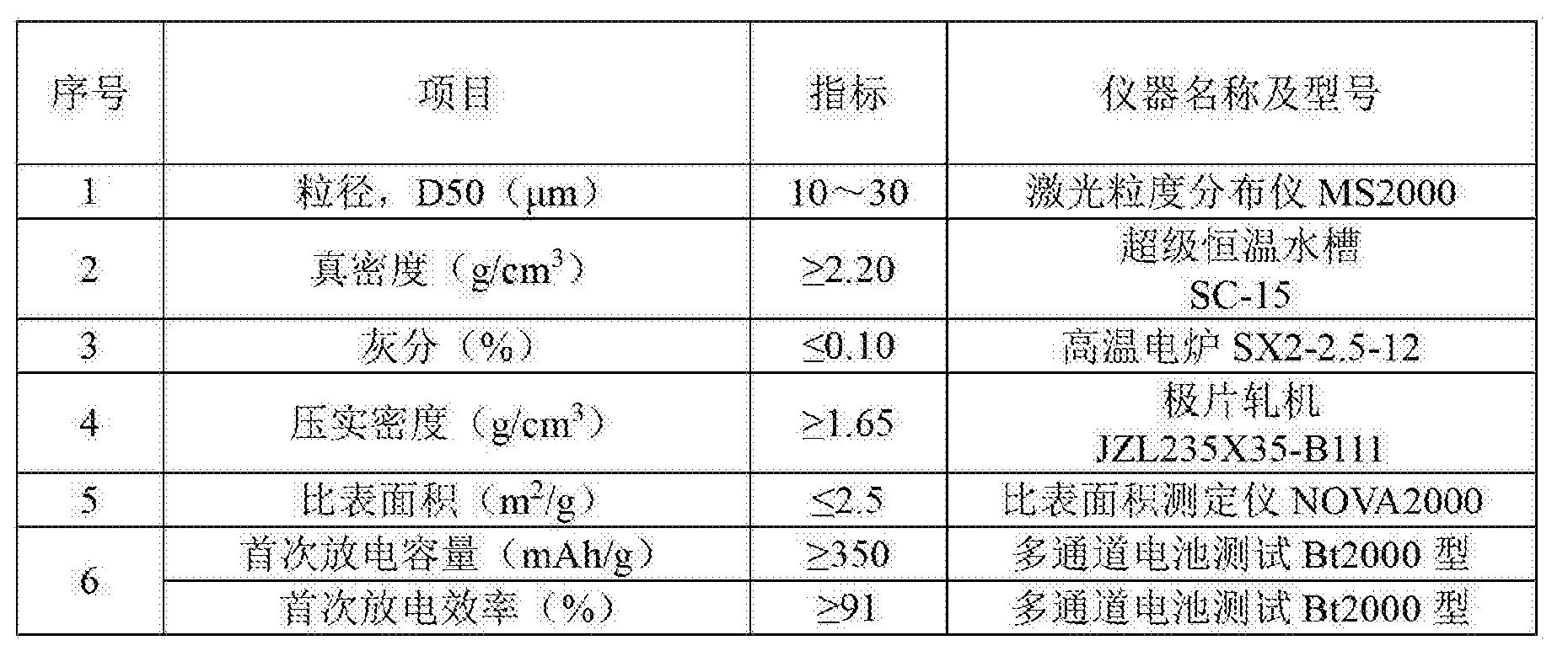 Figure CN104218214BD00051
