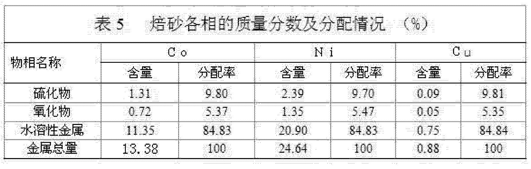 Figure CN102234721BD00053