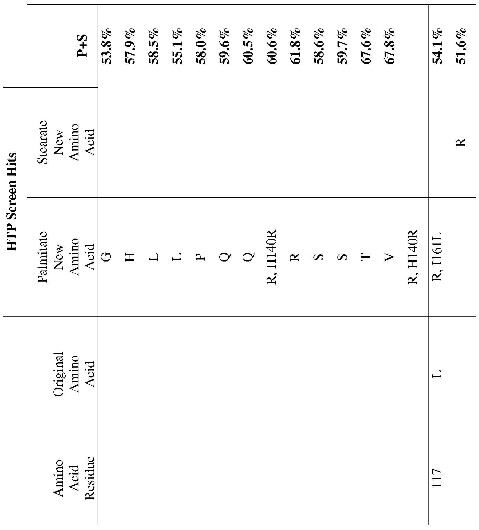 WO2010025395A2 - Hydrolases, nucleic acids encoding them and methods